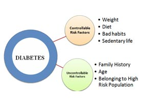 Cause and effect of diabetes essay